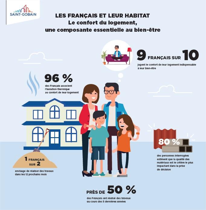Sondage OpinionWay pour Saint-Gobain - Les Français et leur confort   quand  habitat rime avec bien-être 35f233ee5bec