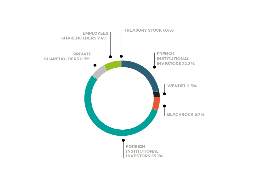 Ownership Structure Saint Gobain