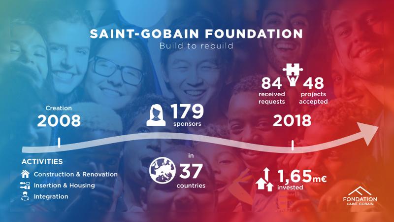 CharityDay: Since 2008, the Saint-Gobain Foundation is